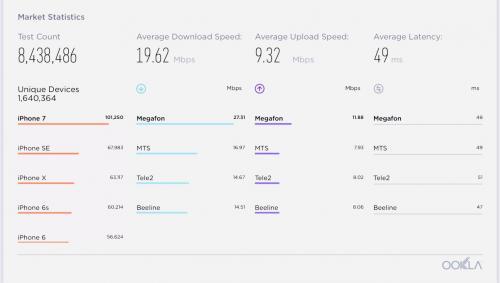 Средняя скорость интернета в России. Какой оператор лидирует в России по скорости